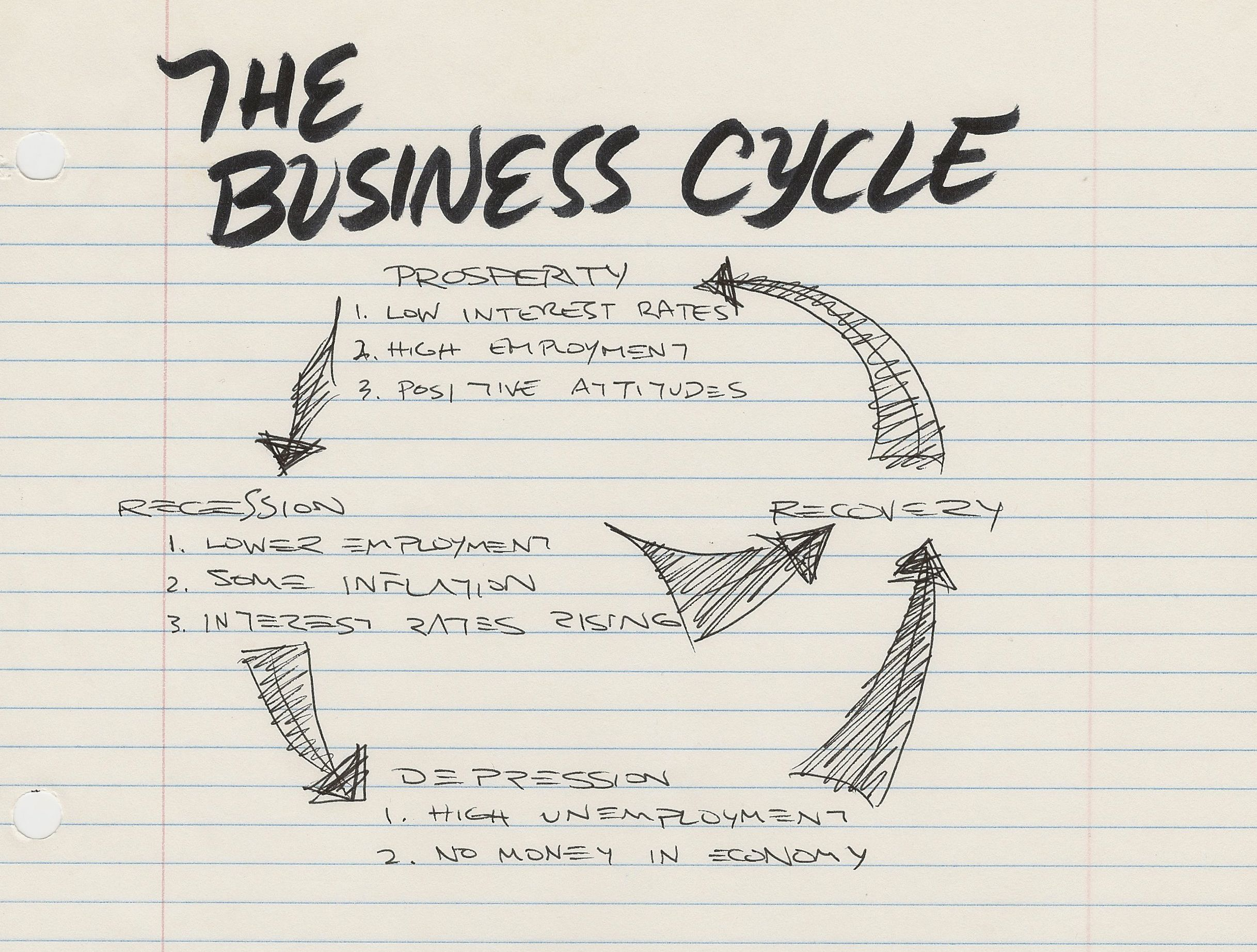 Artlung  The Business Cycle   Feb  The Business Cycle