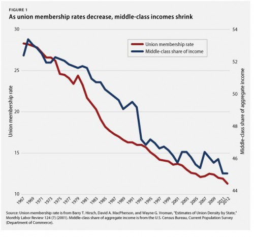 as-union-membership-rates-decrease-middle-class-incomes-shrink